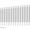 Цукерберг: Активность пользователей Facebook упала на 5%, но это хорошо