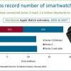 В прошлом году Apple продала 18 млн умных часов, нарастив поставки на 54%