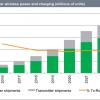 Рынок устройств с технологией беспроводной зарядки в прошлом году вырос на 40%