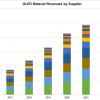 По прогнозу DSCC, рынок материалов OLED к 2022 году вырастет до 2,56 млрд долларов