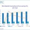 По словам IDC, рынок смартфонов прошел поворотную точку — в 2017 году рост впервые сменился сокращением