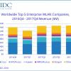 Аналитики IDC подвели итоги 2017 года на рынке оборудования для локальных беспроводных сетей