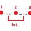Асинхронные (самосинхронные) схемы. Вычисление логических функций непосредственно по графу событий. Часть 2
