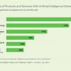 85% американцев постоянно пользуются технологиями искусственного интеллекта