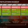 График выпуска процессоров AMD Ryzen на 2018-2020 годы включает Castle Peak, Matisse, Picasso, Vermeer и Renoir