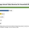 Рынок видео в прошлом году превысил 70 млрд долларов