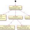 Легковесное ядро конечного автомата с автогенератором дерева для embedded проектов