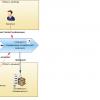 Производство информационных систем. Часть 1. Отправная точка