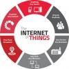 Роль мобильных операторов в развитии рынка IoT