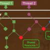 Software Transactional Memory на Free-монадах