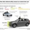 В своё время Uber отказалась от большого количества лидаров в своих беспилотных авто, оставив лишь один