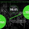 У Razer существенно выросла не только выручка, но и убытки, а направление сервисов и ПО показало более чем стократный рост