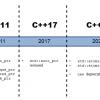 Без new: Указатели будут удалены из C++