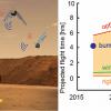 NASA считает, что для марсианских миссий отлично подойдут небольшие насекомоподобные роботы Marsbee