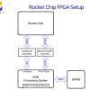 Генерация и тестирование ядра RISC-V