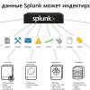 Как загрузить нестандартный лог в Splunk + логи Fortinet