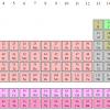 Россия, Германия и Япония готовятся к синтезу элементов 119 и 120