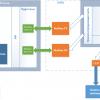 Распределённая система управления на базе SoC FPGA