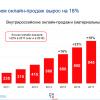Data Insight: Российский e-commerce вырастет в 2018 году на 18%