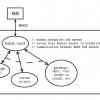 Bobaos — KNX TP-UART, Raspberry Pi и Unix Domain Socket