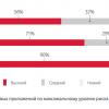 Исследование: больше половины систем дистанционного банковского обслуживания содержат критические уязвимости