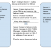 Отказоустойчивый VoIP кластер 3CX