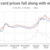 Пока курс криптовалют не слишком высокий, цены на видеокарты падают, дефицита больше нет