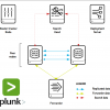 Splunk Distributed Search. Или как построить Indexer кластер на Splunk?
