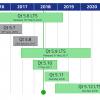 Новости Qt, июнь 2017 — май 2018