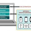 Стандарт Web Authentication API: беспарольная аутентификация в вебе