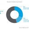 Как и почему 10 млрд долларов затрат на публичные облака являются неоправданными потерями