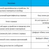 Записки IoT-провайдера. Активация и безопасность в LoraWAN