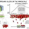 Европейские ученые сделали OLED на 15% ярче и долговечнее