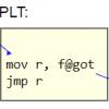Когда вызовы функций через внешний интерфейс быстрее нативных вызовов C
