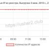 РКН разблокировал 7 миллионов IP-адресов. Остаются заблокированными 4 миллиона
