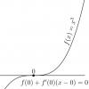 Обзор градиентных методов в задачах математической оптимизации