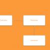 Clean swift архитектура как альтернатива VIPER