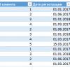 Собираем когортный анализ-анализ потоков на примере Excel
