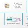 Новый стандарт 802.11ах (High Efficiency WLAN), что же в нем нового и когда его ждать?