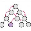Как организовать общее состояние в react-приложениях без использования библиотек (и зачем нужен mobx)