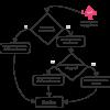 Кривые развития программиста и немного об эффекте Даннинга — Крюгера