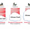 Обзор IT-рынка облачных решений для бизнеса