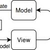 MVIDroid: обзор новой библиотеки MVI (Model-View-Intent)