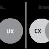 Что такое usability и зачем нужны usability тестирования?