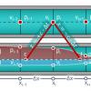 Расчёт волновых процессов в гидравлической линии методом характеристик