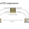 Опыт использования WebRTC. Лекция Яндекса