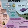Эта гениальная карта объясняет, как всё в физике подогнано друг к другу