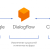 Actions on Google: пишем простое приложение для Google Ассистента на Dialogflow и Cloud Functions for Firebase