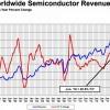 Продажи полупроводниковой продукции за год выросли более чем на 20%