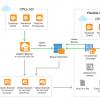 Защита данных облачного Microsoft Office 365 с помощью решения Veeam